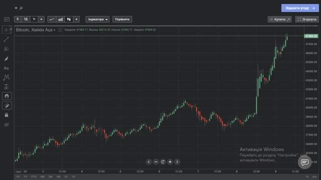 Цена биткоина за послендую неделю