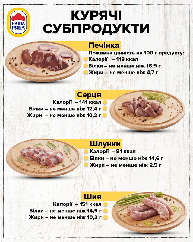 Курячі субпродукти