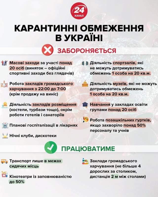 Карантин в Україні 2021