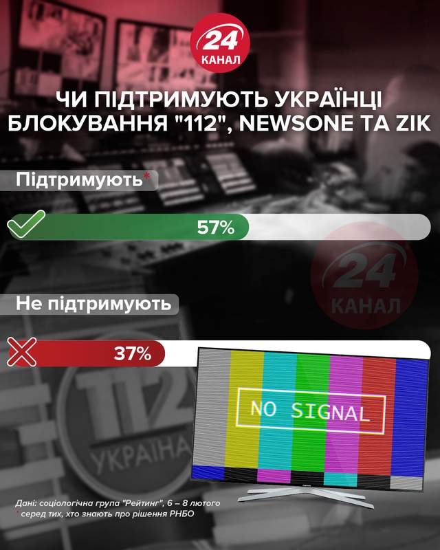 Поддерживают ли украинцы блокировку каналов Медведчука / инфографика