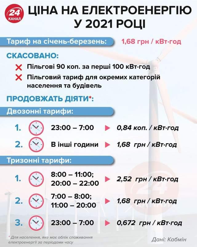 Ціни на електроенергію у січні-березні 2021 року