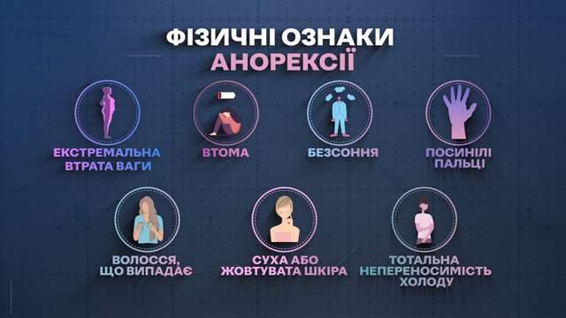 ознаки анорексії