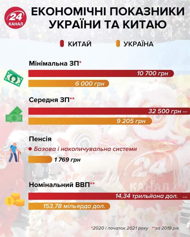Економічні показники України та Китаю / Інфографіка 24 каналу