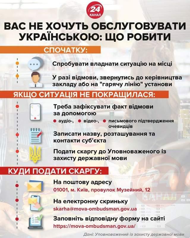Обслуговування українською правила