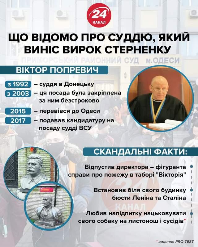 Що відомо про суддю Стерненка / Інфографіка 24 каналу