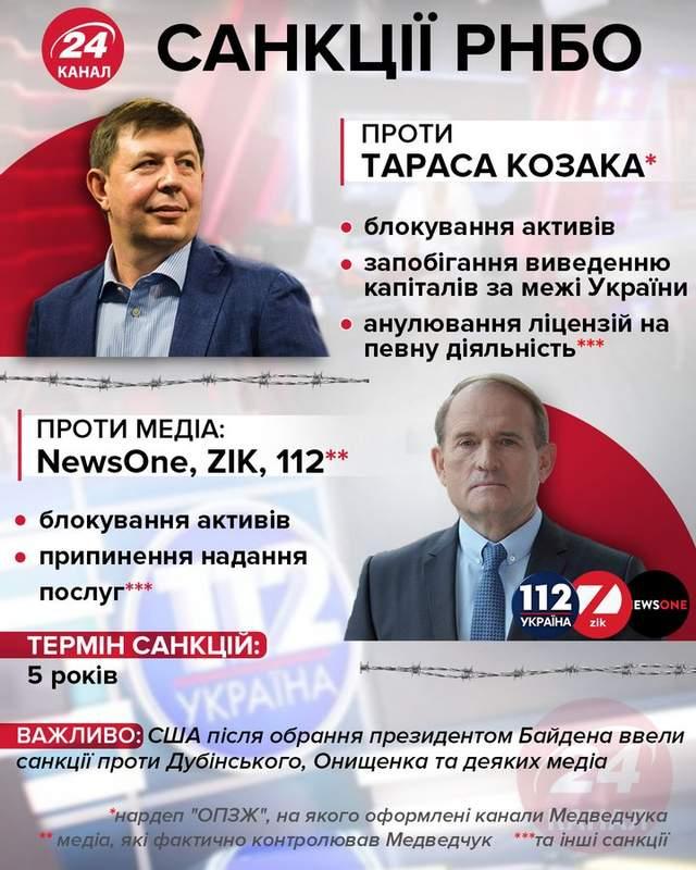 Санкції проти Козака та Медведчука