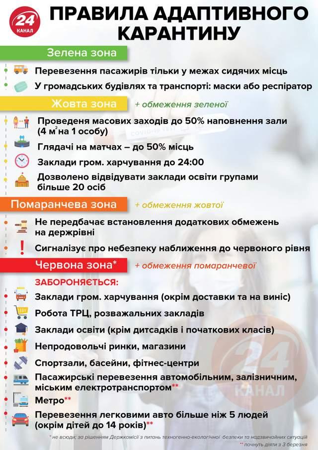 Правила адаптивного карантину / Джерело: МОЗ / Інфографіка 24 каналу