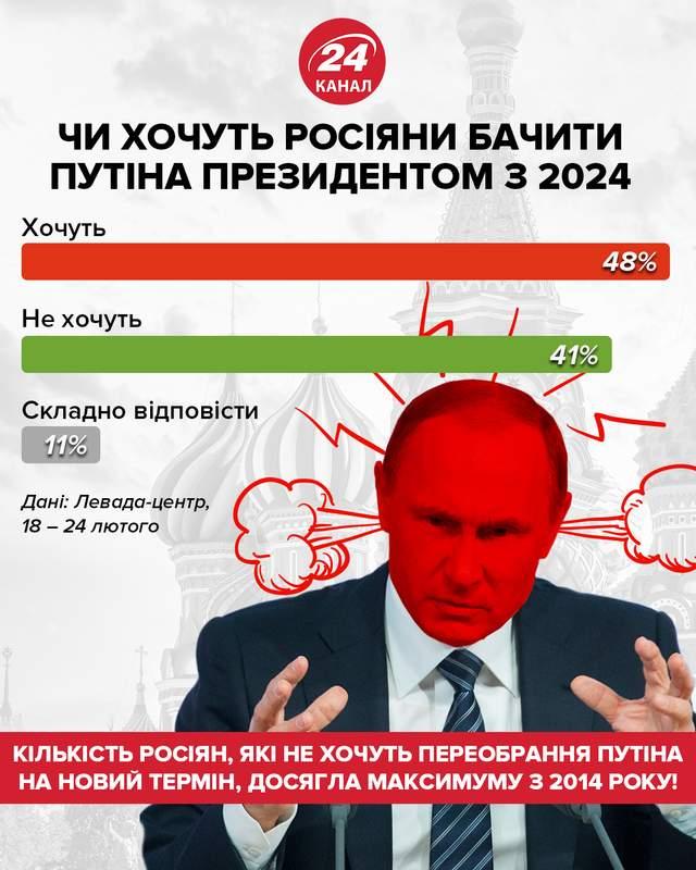 Чи хочуть росіяни бачити Путіна президентом з 2024 року / Інфографіка 24 каналу