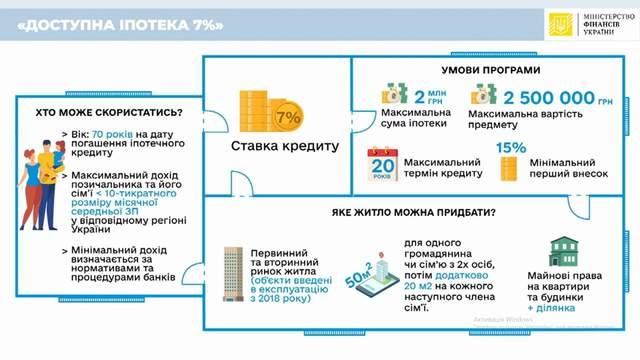 Інфографіка про умови програми