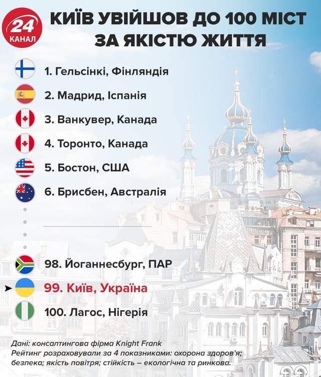 Киев вошел в 100 городов по качеству жизни / Инфографика 24 канала