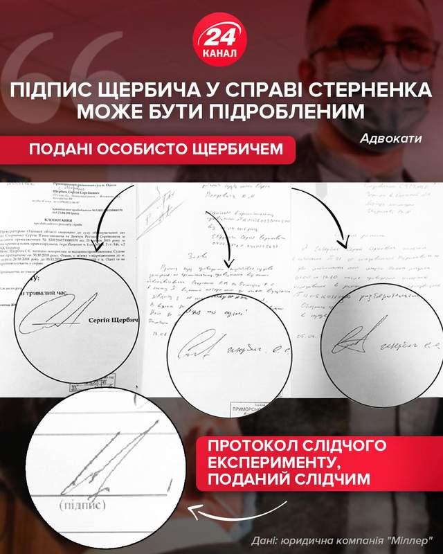 Підпис Щербича