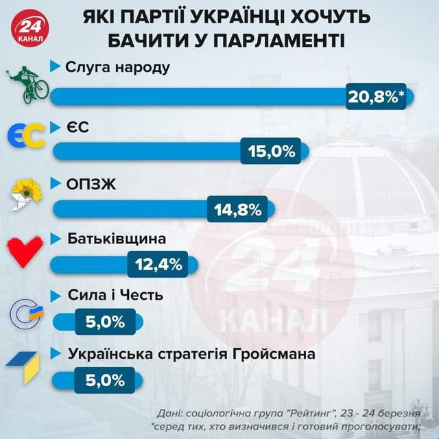 Рейтинг партий в парламент / Инфографика 24 канала