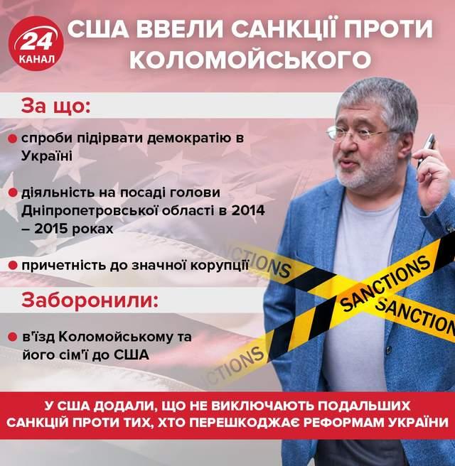 США ввели санкції проти Ігоря Коломойського / Інфографіка 24 каналу