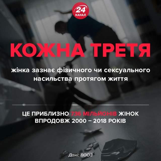 Фізичне чи психологічне насильство проти жінок / Джерело: ВООЗ / Інфографіка 24 каналу