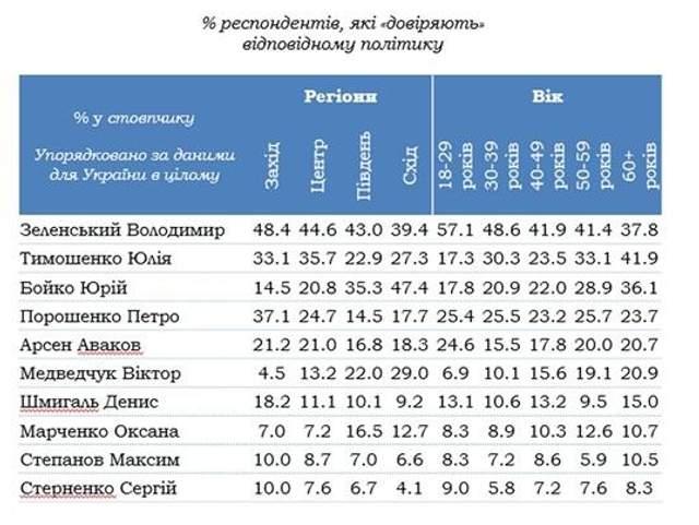 кому довіряють українці