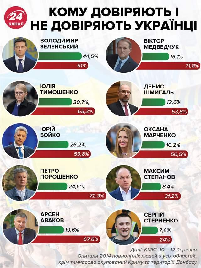 Кому доверяют и не доверяют украинцы / Инфографика 24 канала