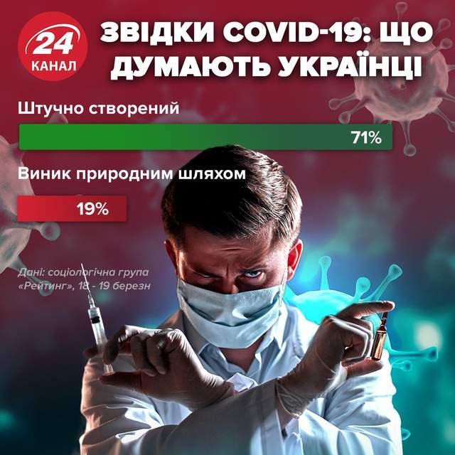 Что думают украинцы о происхождении коронавируса / Инфографика 24 канала