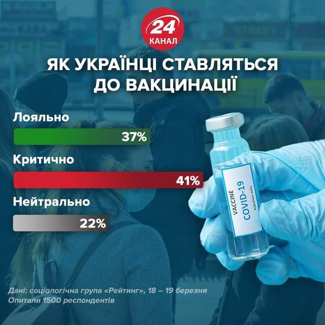 Как украинцы относятся к вакцинации / Инфографика 24 канала