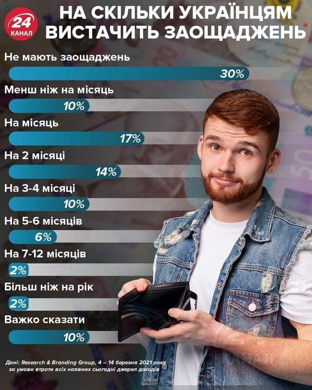 На скільки українцям вистачить заощаджень / Інфографіка 24 каналу