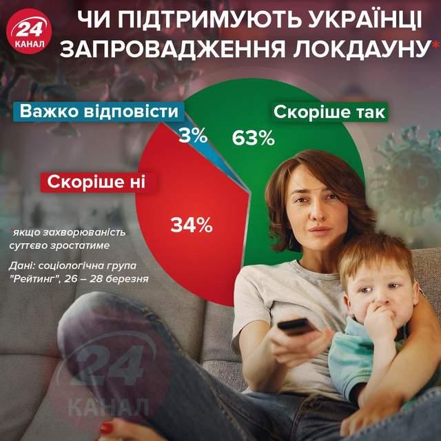 Чи підтримують українці запровадження локдауну / Інфографіка 24 каналу