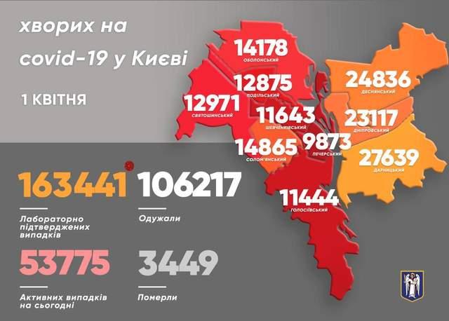 У Києві за останню добу на 1 квітня 1150 нових випадків коронавірусу