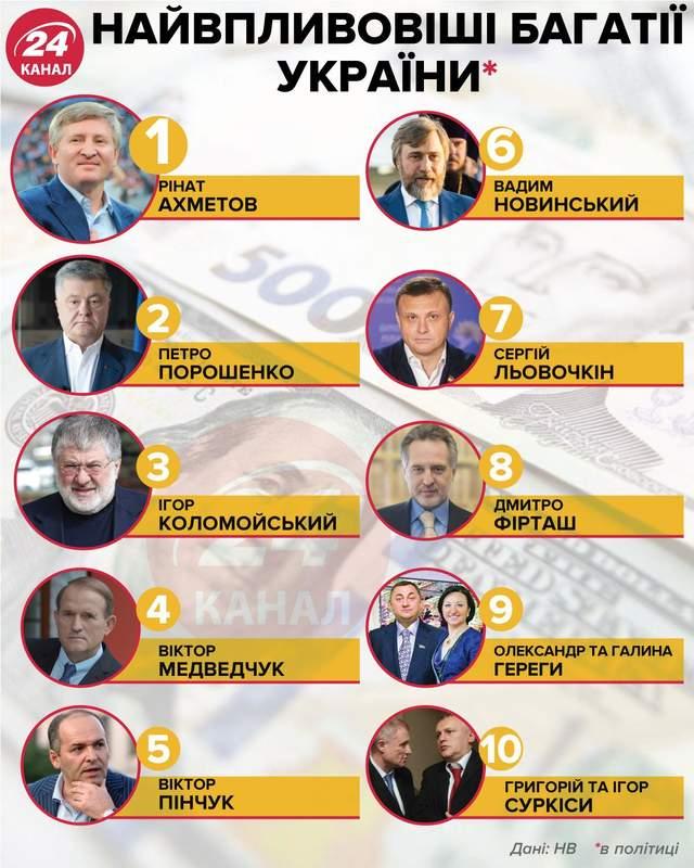 Найвпливовіші багатії України / Інфографіка 24 каналу