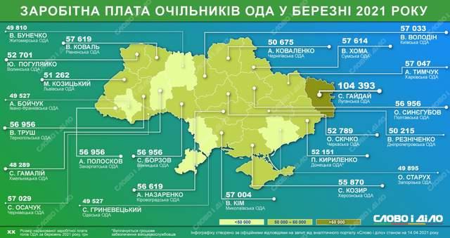 Зарплати ОДА адміністрації чиновники