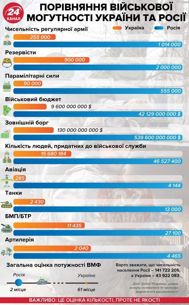 Порівняння військової могутності України та Росії / Інфографіка 24 каналу