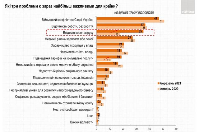 Проблеми українців