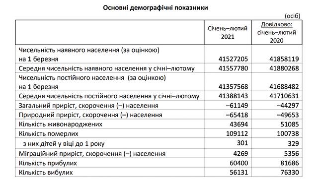 статистика населення
