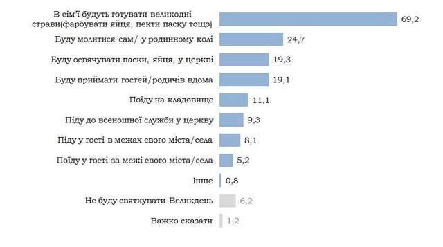 Великодні плани українців