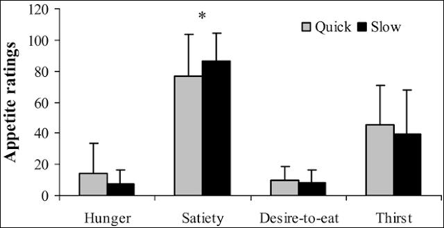 Як швидкість вживання їжі впливає на насичення