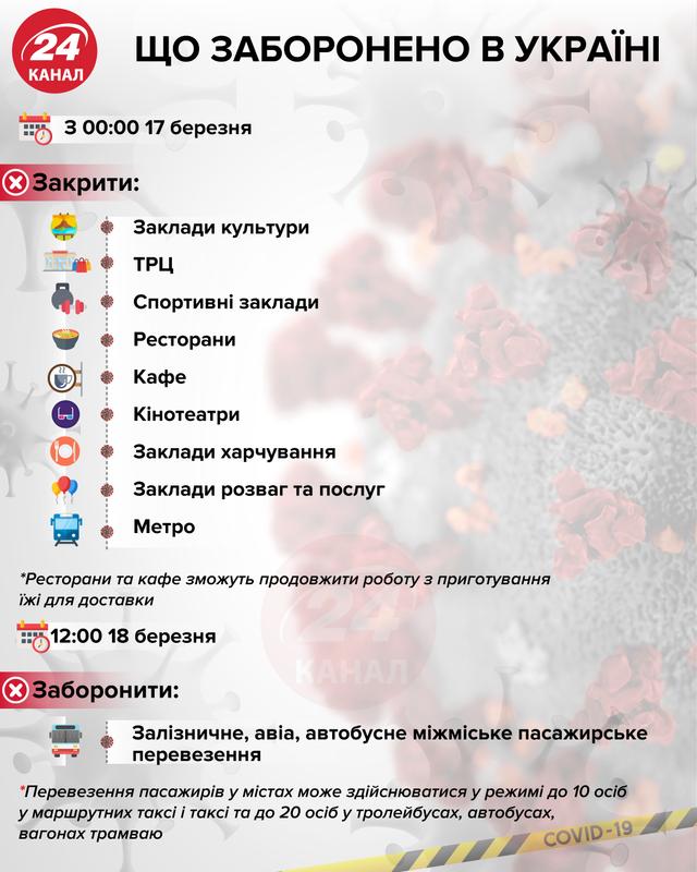 Що заборонено в Україні на час карантину