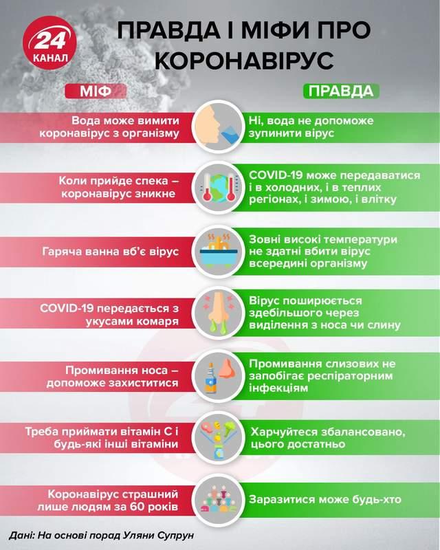 правда і міфи про коронавірус