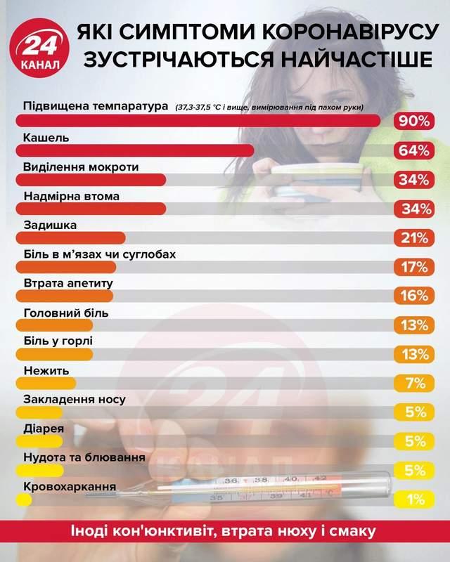 Коли в Україні очікувати нового спалаху коронавірусу: прогноз від МОЗ
