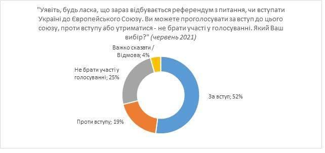 Як українці ставляться до ЄС і НАТО