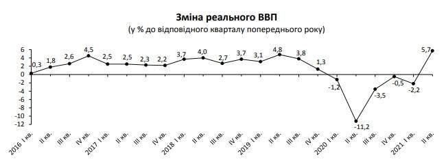 ВВП України у 2021 році