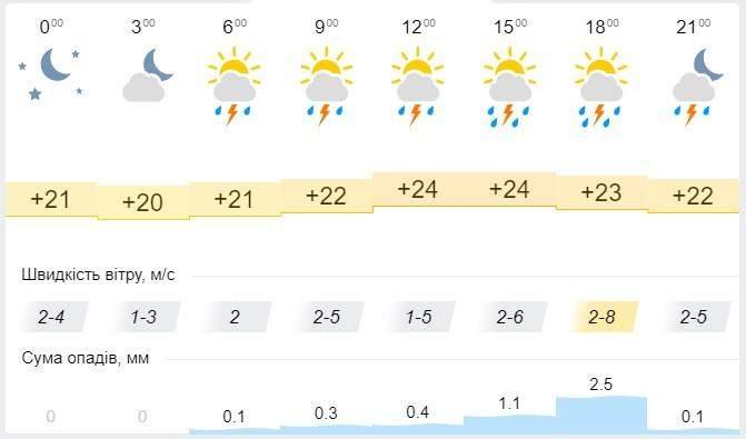 Погода в одесі 3 та 4 липня погода на вихідні прогноз синоптик