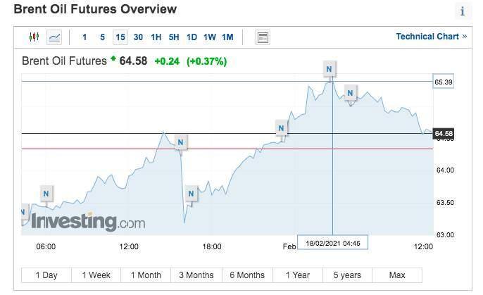ціна на нафту 18 лютого