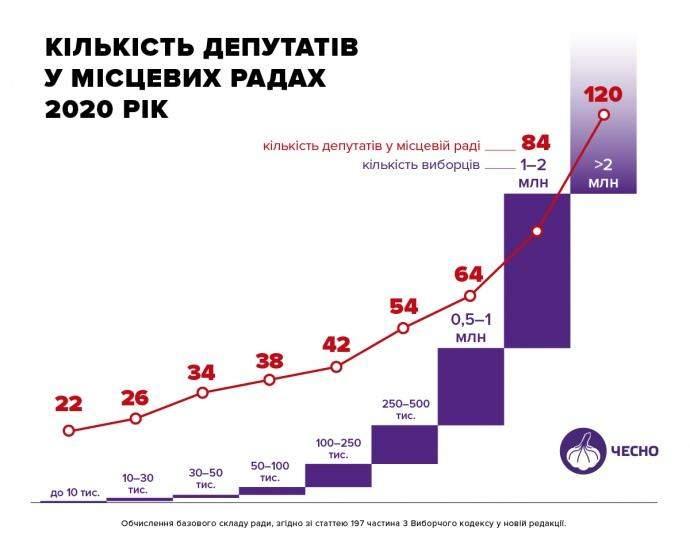 Місцеві вибори 2020, кількість депутатів у місцевих радах, як обчислити