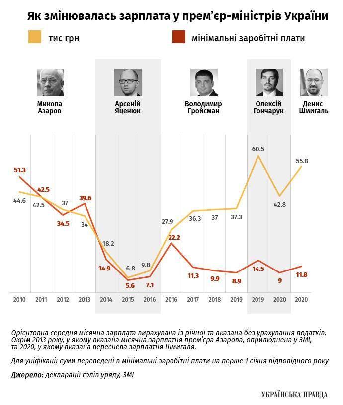 Зарплати прем'єрів з 2010 року