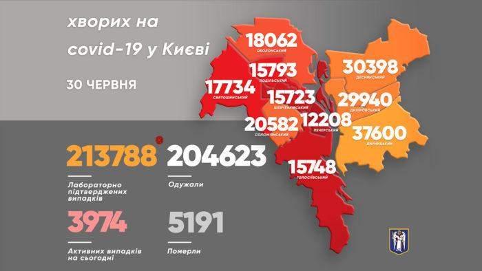 Коронавірус у Києві 30 червня Статистика КМДА Столиці COVID-19