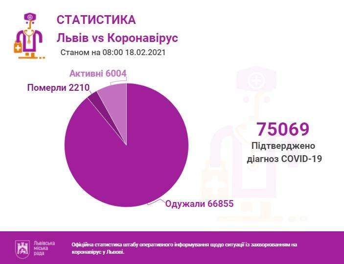 Ситуація з коронавірусом на Львівщині: скільки нових хворих та ліжок у лікарнях