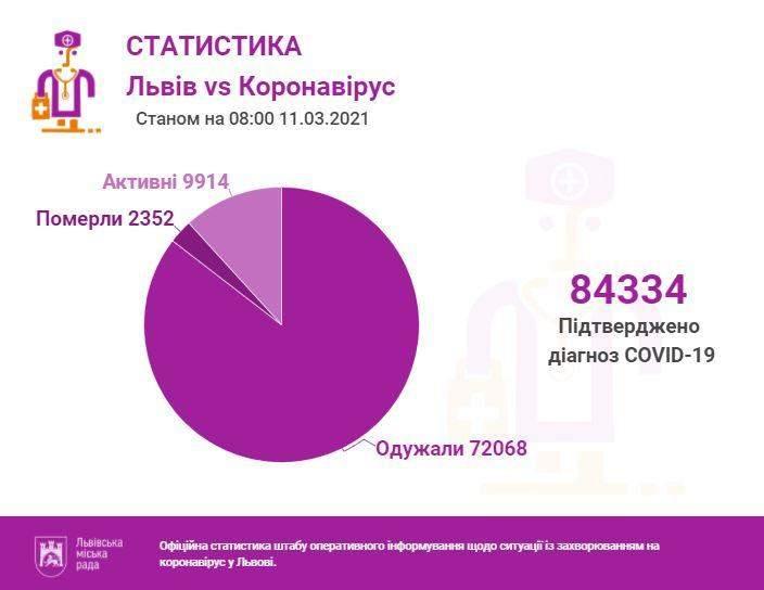 Коронавірус у Львові: скільки нових хворих та зайнятих ліжок в лікарнях