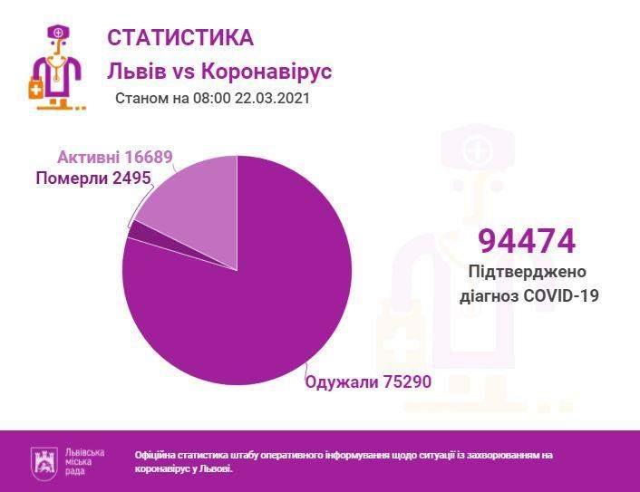 Коронавірус у Львові та області: скільки людей інфікувались та яка ситуація у лікарнях
