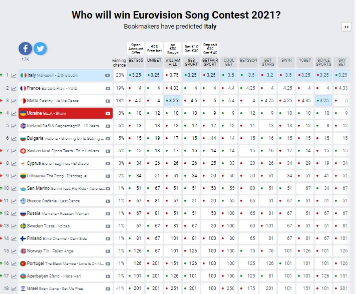 Євробачення 2021 букмекери