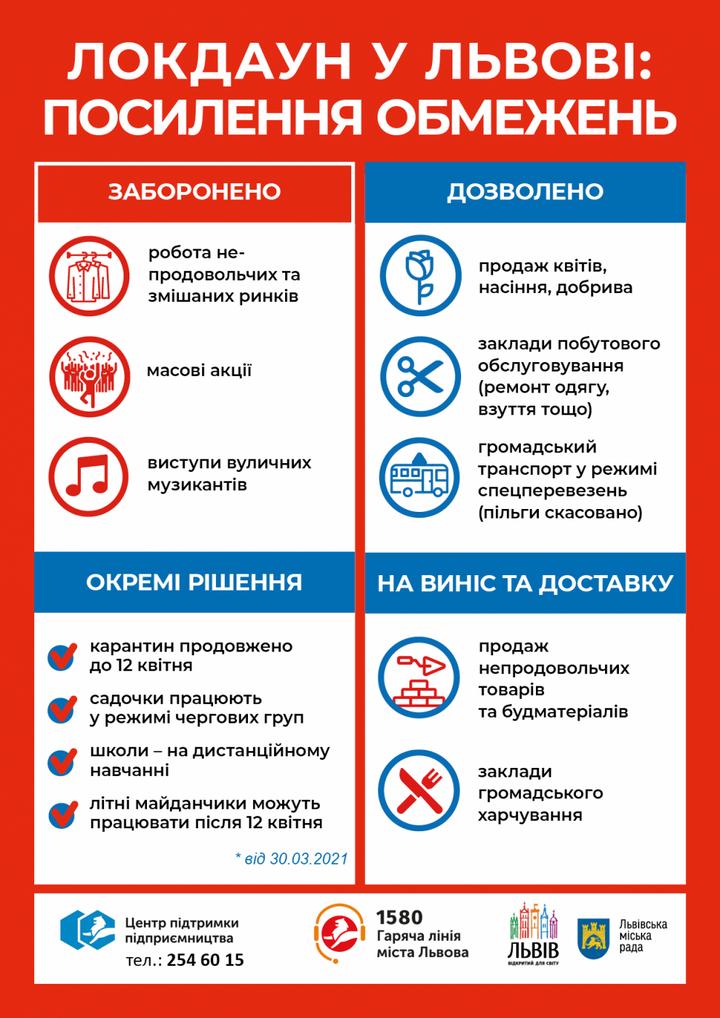 У Львові ввели додаткові карантинні обмеження
