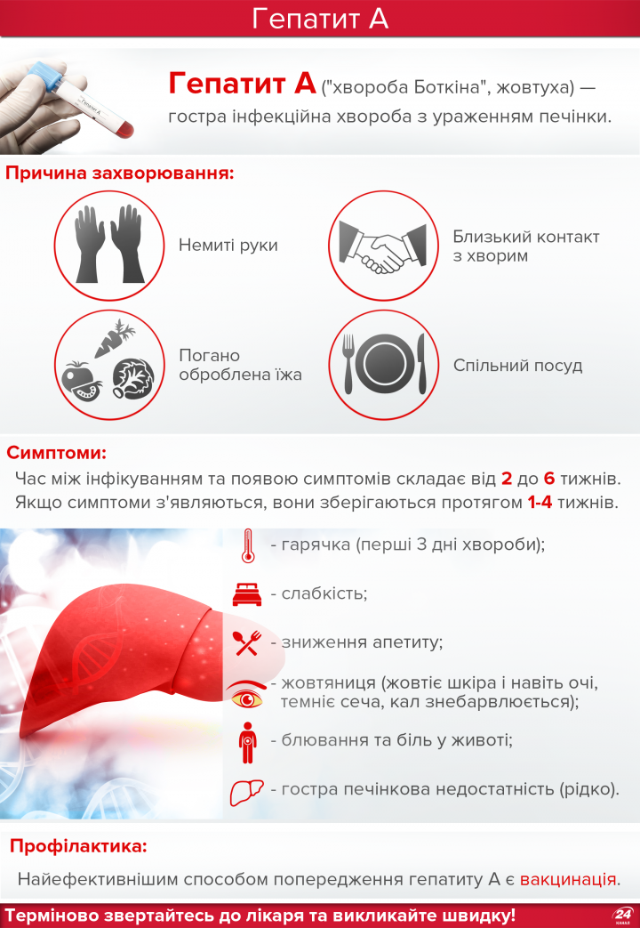 Гепатит А сиптоми