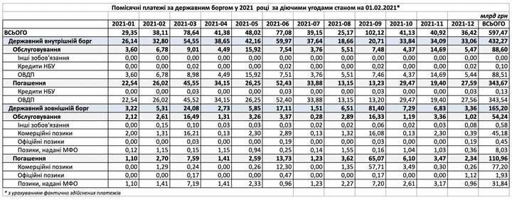 Держборг України: у першому кварталі 2021 року треба сплатити 146,1 мільярда гривень