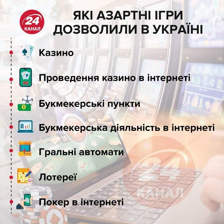 Гральний бізнес в Україні Інфографіка 24 каналу